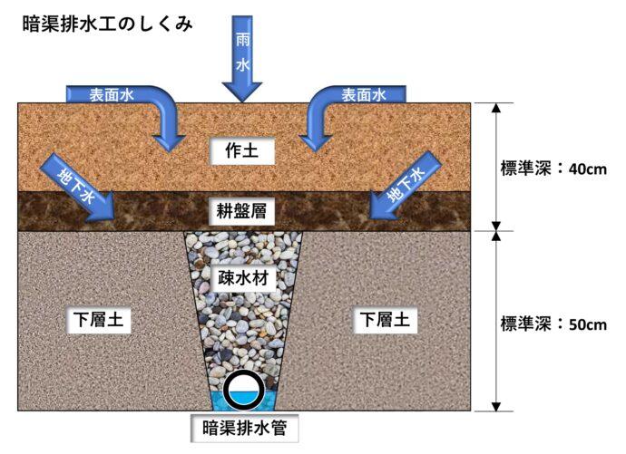 暗渠排水工のしくみ